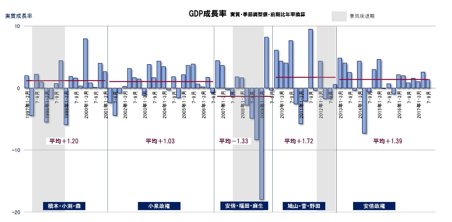 【経済】日本、18年は1・3%成長 世界銀行、景気減速を予測 YouTube動画>1本 ->画像>13枚